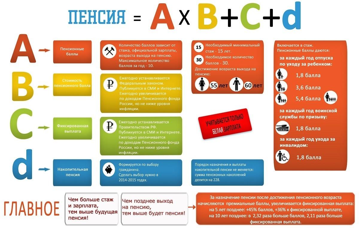 Юрист по пенсии Севастополь